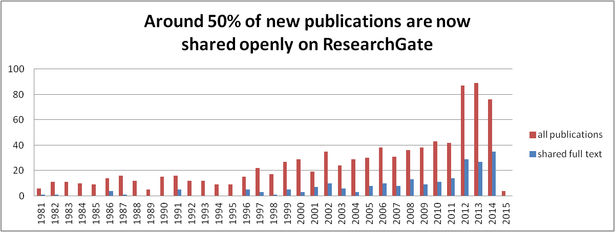 fig3-publication-sharing-on-rg